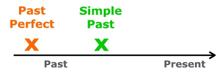Past Perfect – Simple Past