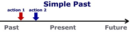 Diagram of the simple past 2 we use the simple past to describe a series of actions in the past ccuart Choice Image