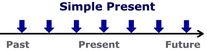 Diagram    of the Simple Present